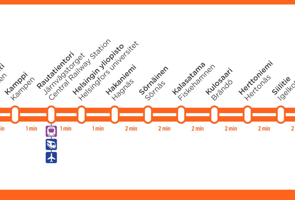 ヘルットニエミ駅まで地下鉄
